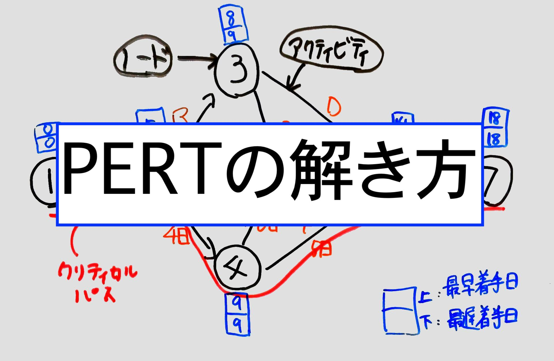 PERT-title