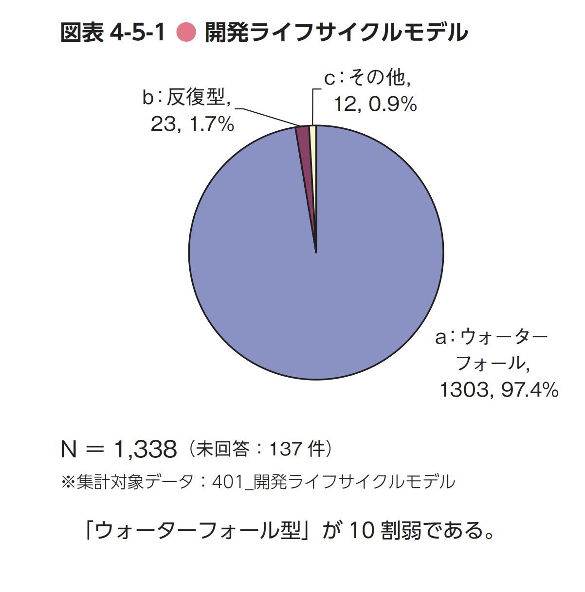 開発手法の統計