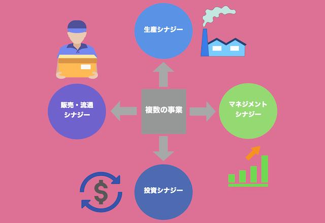 シナジーとは?シナジーの効果と種類、範囲の経済との違い