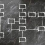 企業の組織構造とは?必ず知っておきたい4つの組織構造の形態