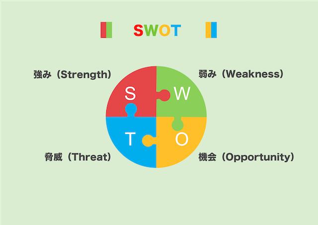 SWOT分析とは?PEST分析や3C分析を合わせて使う