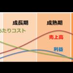製品ライフサイクルと経験曲線効果